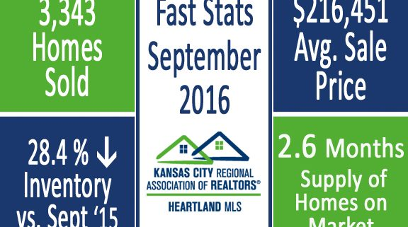 kansas city marketing stats for September 2016